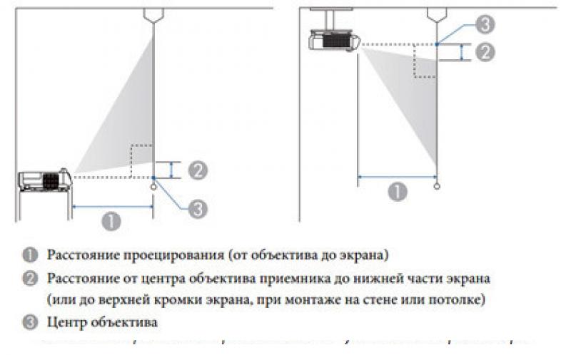 проекционное расстояние